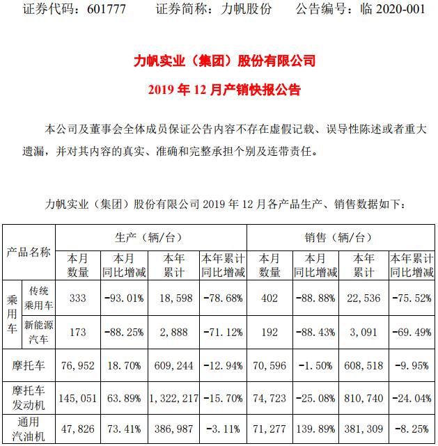 力帆股份2019年新能源汽车累计销售3091辆 同比下滑69.49%
