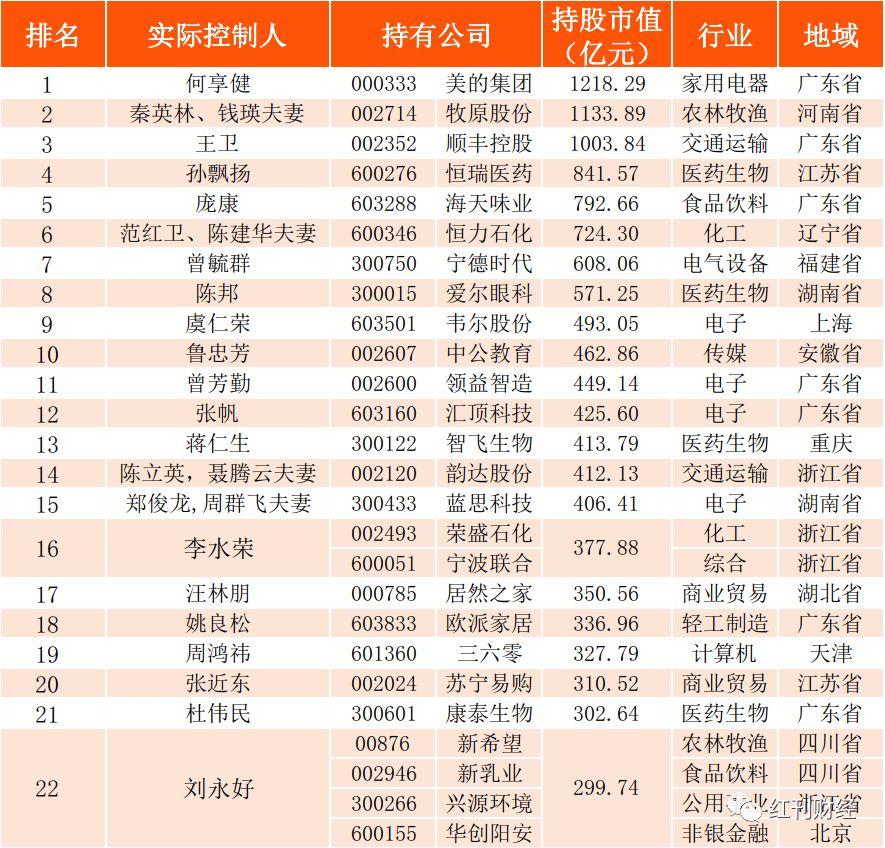 2019红周刊富豪榜