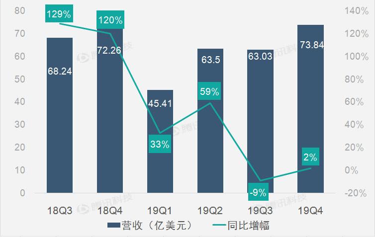 三大主营业务全线增长 助特斯拉第四季度营收恢复增长