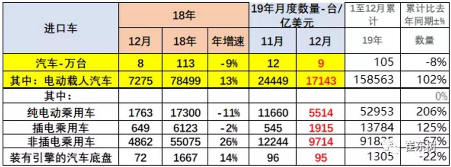 2019年我国进口新能源车15.8万台 出口25.4万台