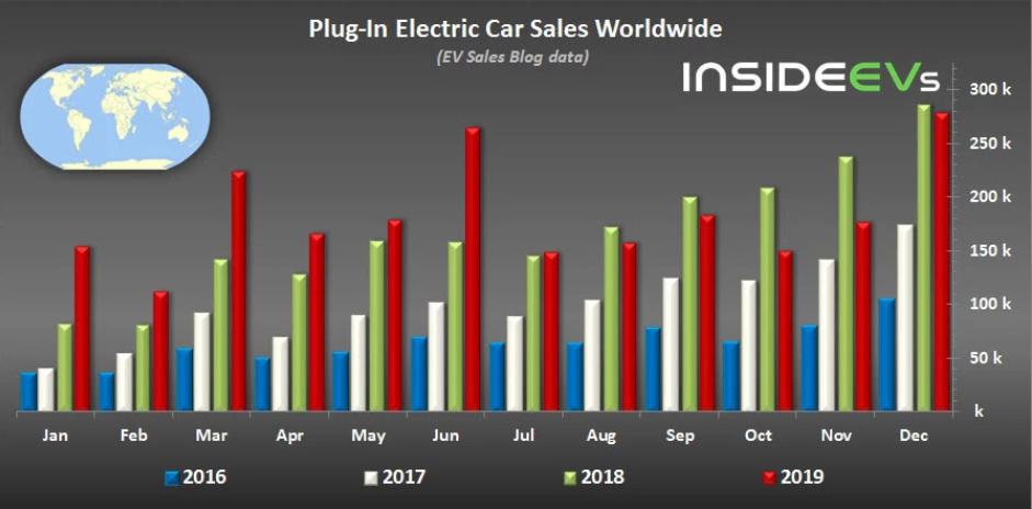 图1:2016年到2019年之间全球插电式混合动力汽车(包括纯电动汽车)销量