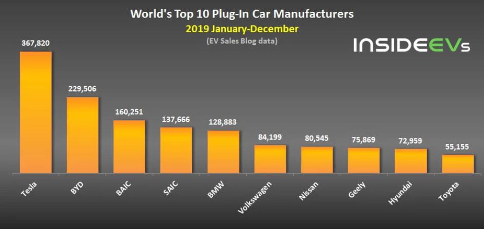 图3:全球十大插电式混合动力汽车(包括纯电动汽车)