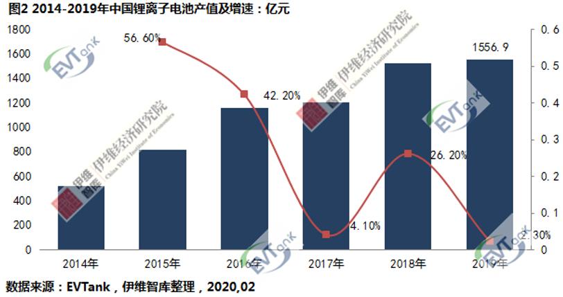 EVTank:去年中国锂电池出货131.6Gwh 产值1556.9亿元