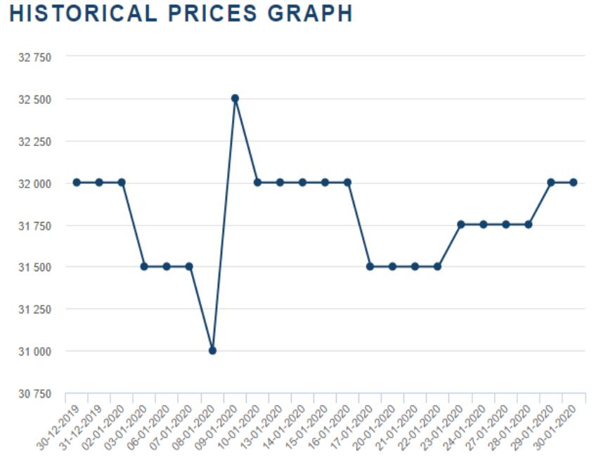 国际市场钴价飞涨 国内钴价上涨动力十足