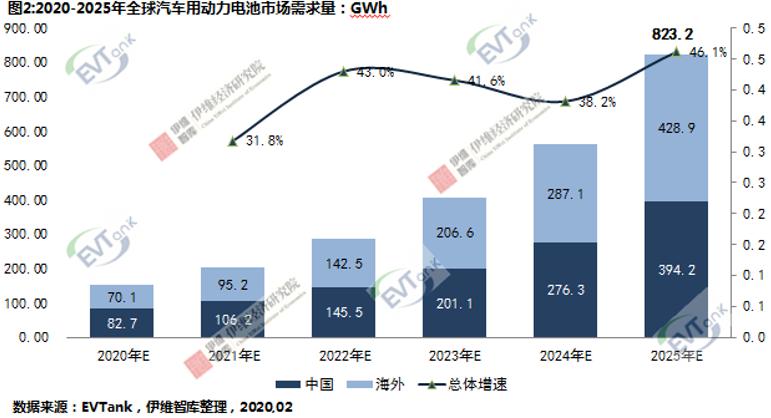 EVTank:2025年全球新能源汽车销量将超1200万辆 创造823.2GWh动力电池需求量