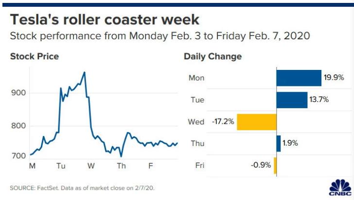 特斯拉股价过去几天大起大落