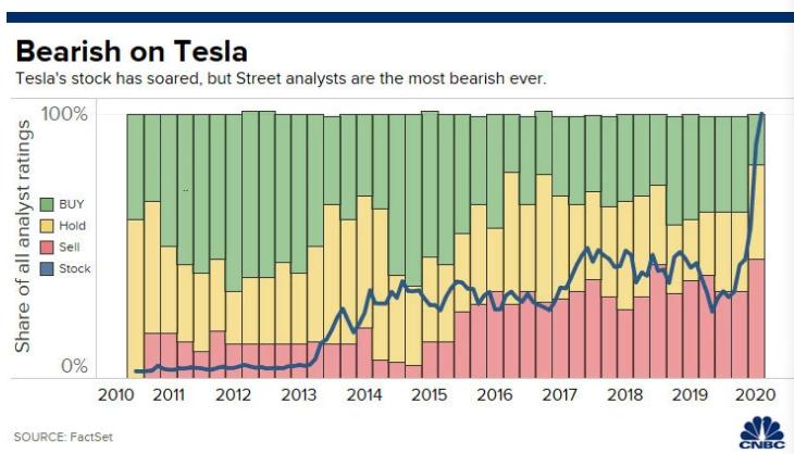 """尽管特斯拉股价最近飙升,但分析师却给出""""最熊""""预测"""