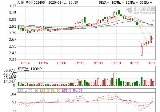 汉缆股份拟2.6亿收购上海恒劲34.26%股权 切入燃料电池领域