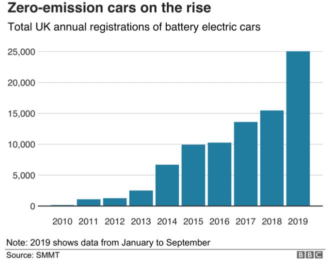 英国电动汽车逐年注册量  数据来源:SMMT