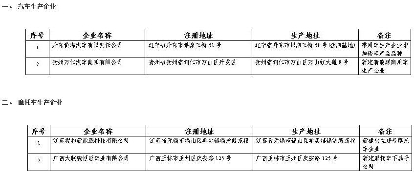 《道路机动车辆生产企业及产品公告》(第329批)拟发布的新增车辆生产企业及已准入企业变更信息名单