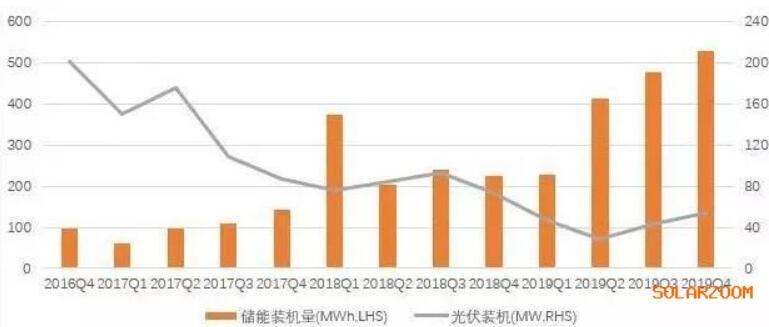 特斯拉2016-2019年度光伏与储能装机量