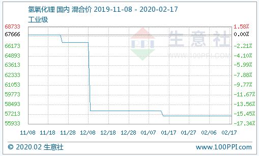 上游碳酸锂市场稳中有小幅上涨 2月17日氢氧化锂市场行情暂稳