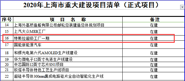 上海特斯拉超级工厂恢复生产 二期被列入上海市重大预备项目
