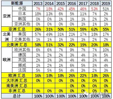 2015-2019年世界新能源乘用车市场走势