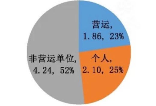 图2 北汽新能源2019年纯电动乘用车上险数分布(单位:万辆/%)