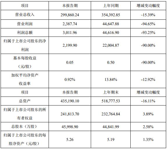 2019年度主要财务数据和指标(单位:万元)