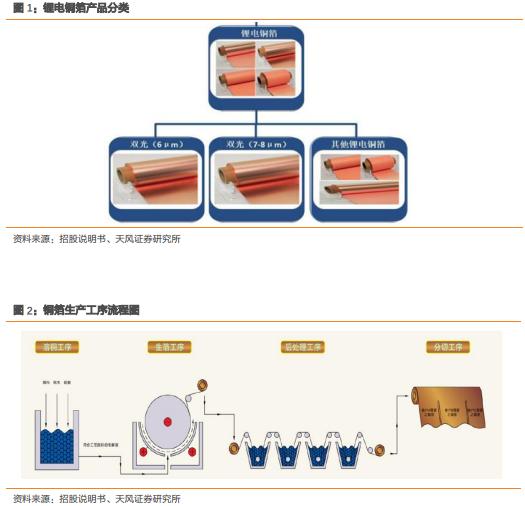 嘉元科技:从6μ锂电铜箔短期供需到公司核心竞争力分析