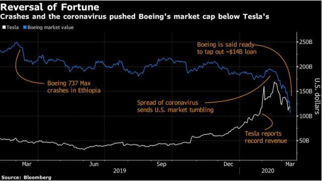特斯拉市值超波音 成美国估值最高工业公司