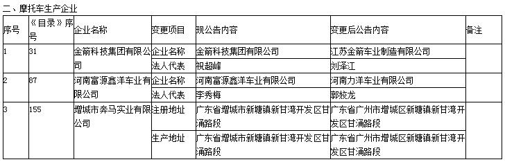 第330批《道路机动车辆生产企业及产品公告》新增车辆及准入企业变更名单