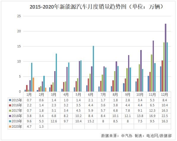 2015-2020年雷火苹果app汽车月度销量趋势图(单位:万辆)