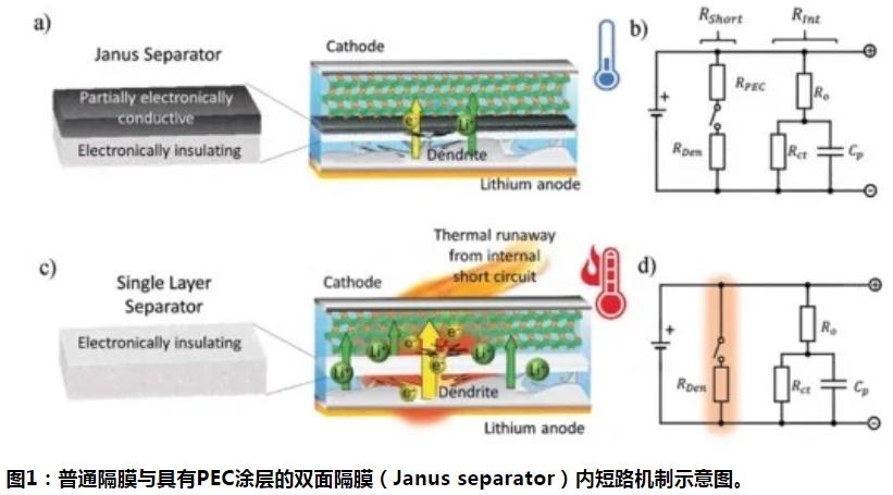 【隔膜周报】单侧导电隔膜降低电池内短路危害 锂电池隔膜制造商星源材质跨界产熔喷布