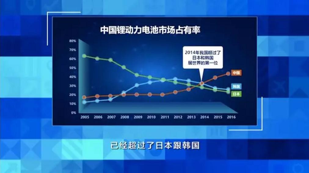 图为中国锂动力电池市场占有率 图片来源:中国经济大讲堂