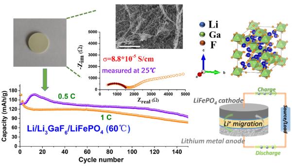 固化离子液体配线加强的高导开框架氟化电解质用于固态锂金属电池