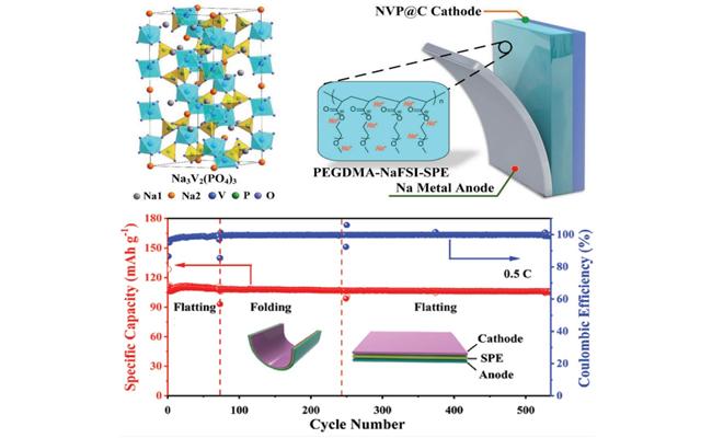 柔性全固态钠电池示意图和循环稳定性