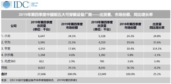 近亿台出货量!2020年中国可穿戴设备市场后期增长可观