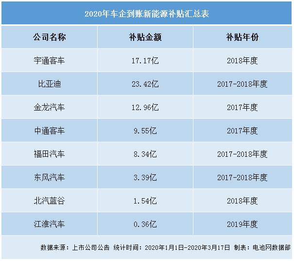 8家车企今年到账76.73亿新能源补贴 政府频频释放促消费信号