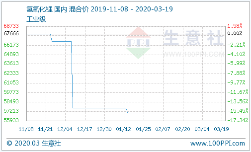 (图:氢氧化锂产品P值曲线图来源:生意社商品分析系统)