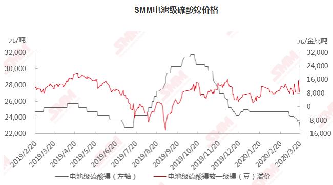 疫情影响叠加镍价下滑 短期内电池级硫酸镍价格将维持低位