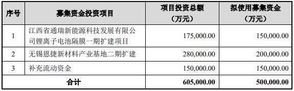 恩捷股份拟定增50亿扩产锂电隔膜