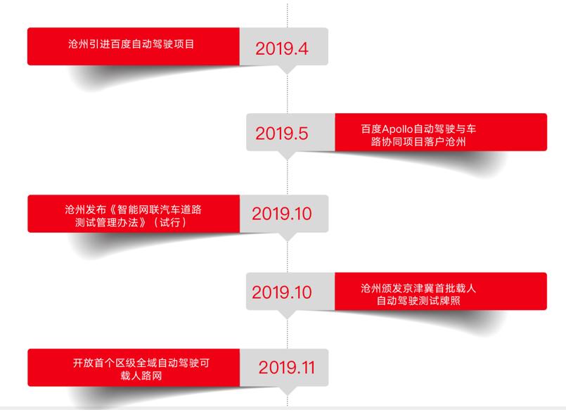 沧州自动驾驶发展历程