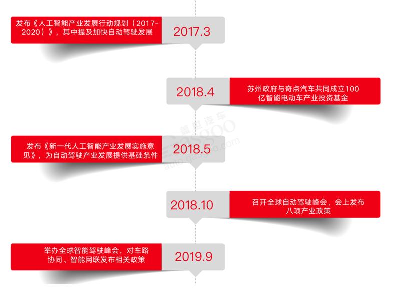 苏州自动驾驶发展历程