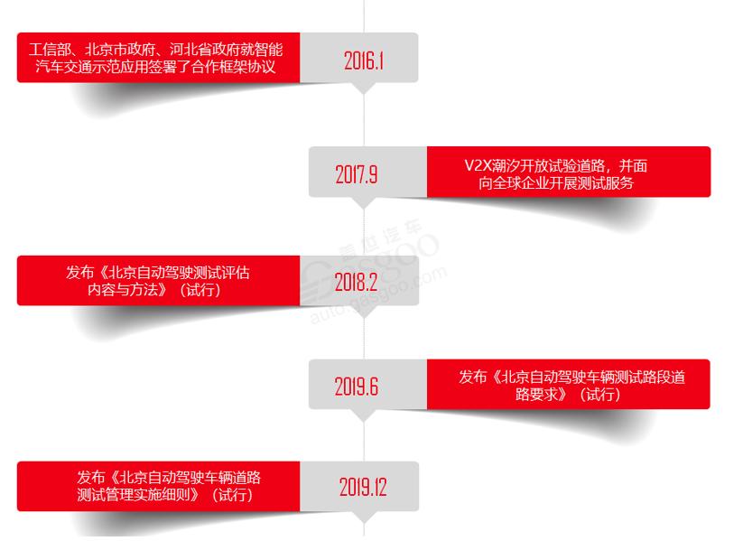 北京自动驾驶发展历程