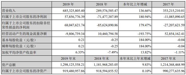 开尔新材近三年主要会计数据和财务指标(单位:元)