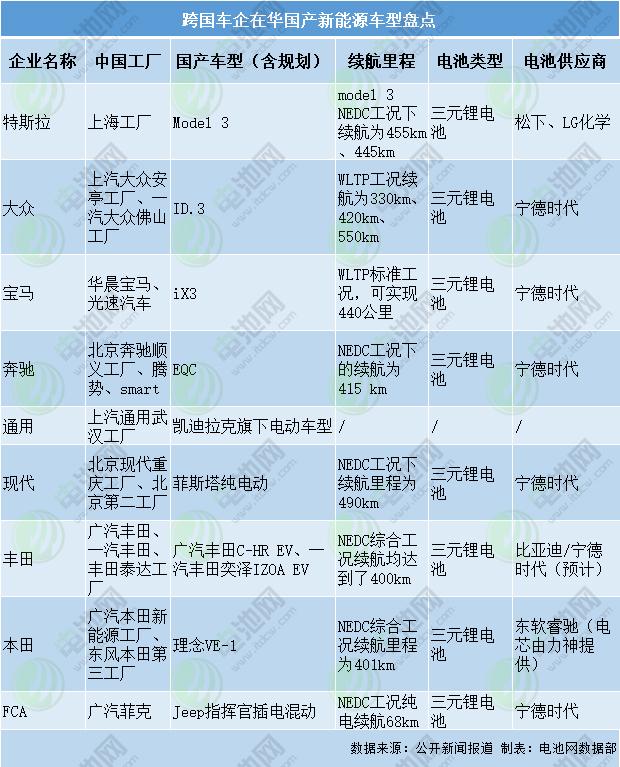 跨国车企在华国产新能源车型盘点