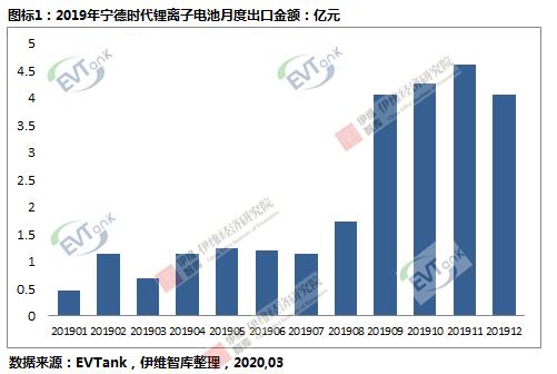 宁德时代2019年锂动力电池出口额达25.6亿元 同比大幅度增长