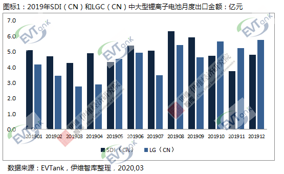 在华韩国电池企业三星和LG去年累计出口中大型电池达111.9亿