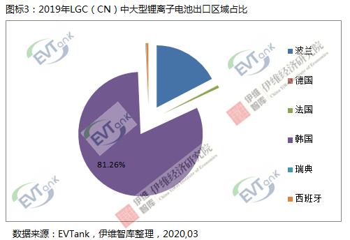 三星和LG两家在华韩国电池企业去年累计出口中大型电池达111.9亿