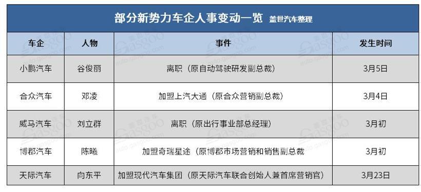 """新势力车企为何迎来""""离职潮""""? 2020年将成大洗牌元年"""
