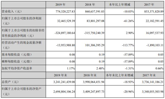 天际股份2019年营收7.74亿元 锂电业务销售收入3.4亿元