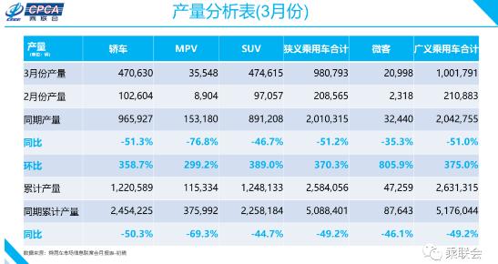 2020年3月份全国乘用车市场分析