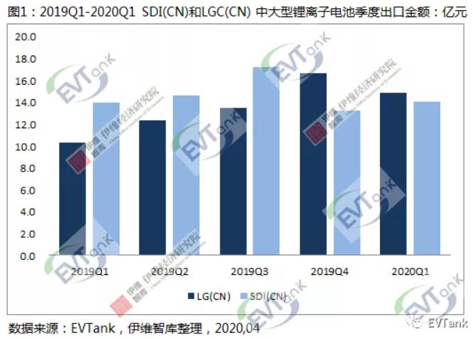 在华韩企三星和LG今年一季度合计出口中大型锂离子电池29亿元