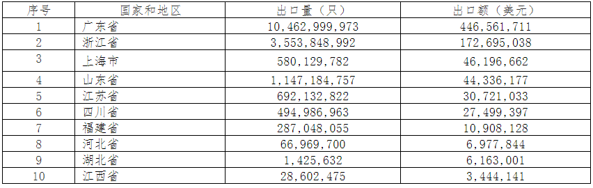 2019年中国电池行业出口分析