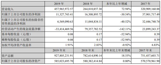 丰元股份近三年主要会计数据和财务指标