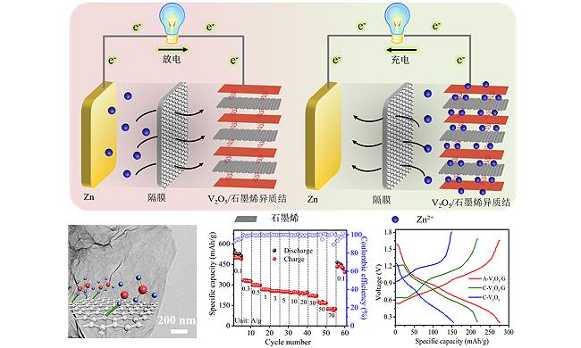 锌离子电池充放电机理及其表征分析和性能测试图