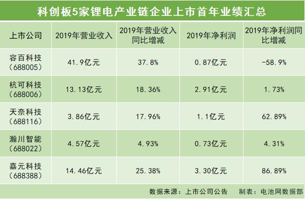 科创板5家锂电产业链企业上市首年业绩汇总