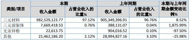 天力锂能营业收入按产品分类分析(单位:元)